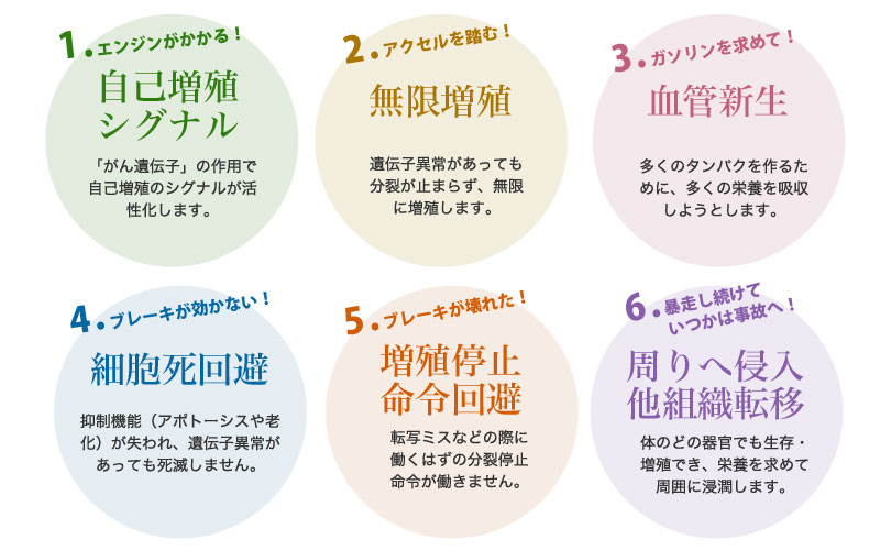 がん細胞6つの特性